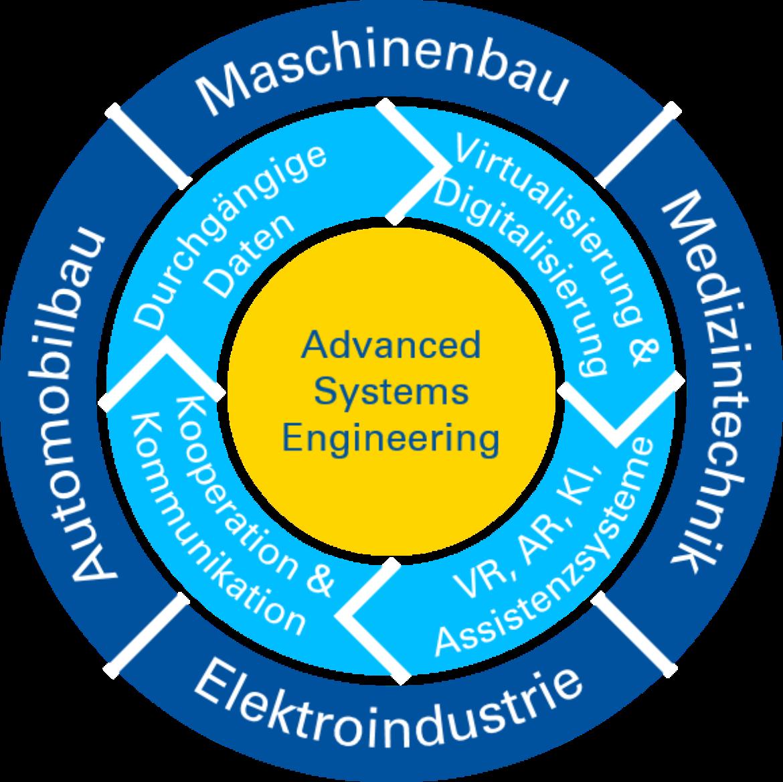 Advanced Systems Engineering-Ansatz der Fakultät 7