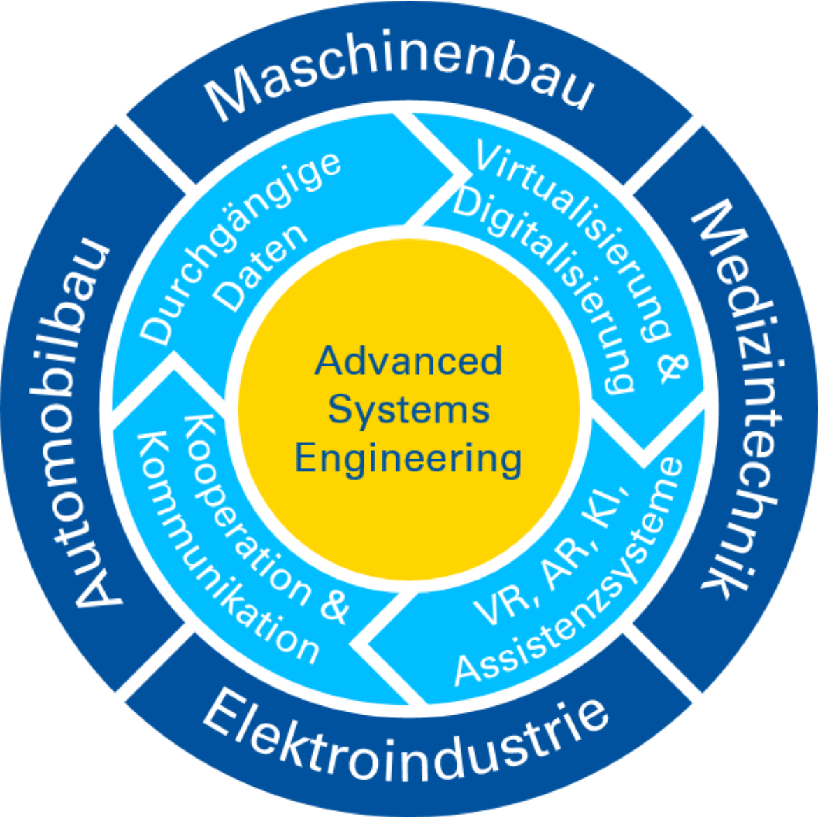 Advanced Systems Engineering-Ansatz der Fakultät 7 (c)