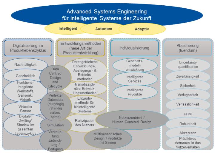 Advanced Systems Engineering für intelligente Systeme der Zukunft (c)