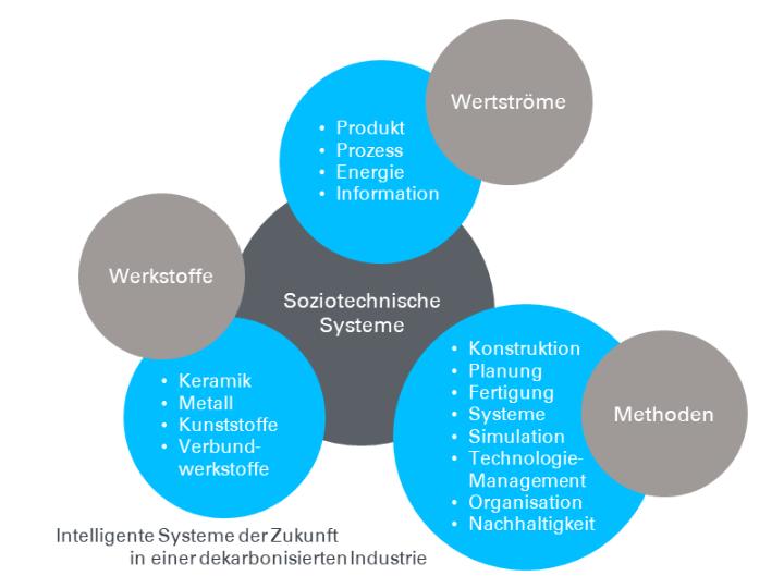Leitbild und Vision - Intelligente Systeme der Zukunft in einer dekarbonisierten Industrei
